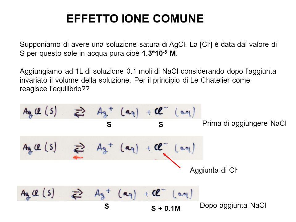 EFFETTO IONE COMUNE Supponiamo di avere una soluzione satura di AgCl. La [Cl-] è data dal valore di S per questo sale in acqua pura cioè 1.3*10-5 M.